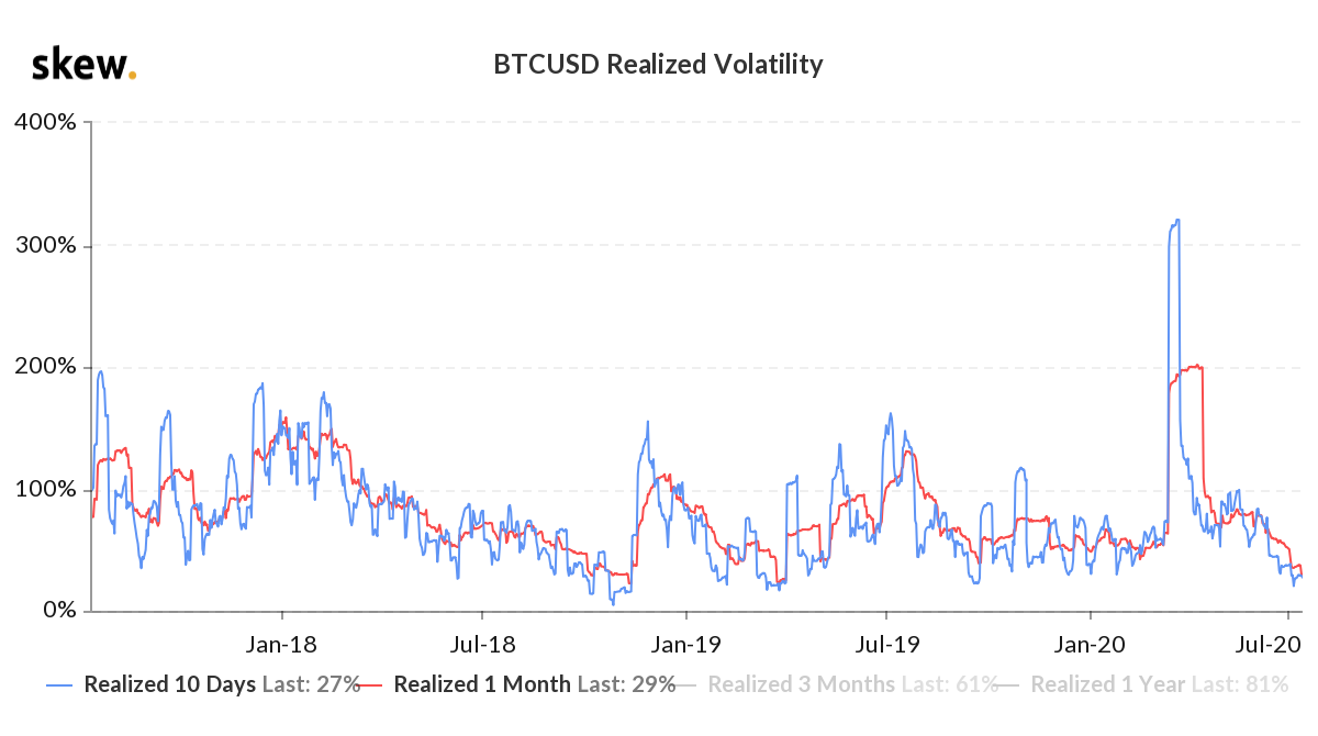 The realized volatility of Bitcoin hits a three-year-low