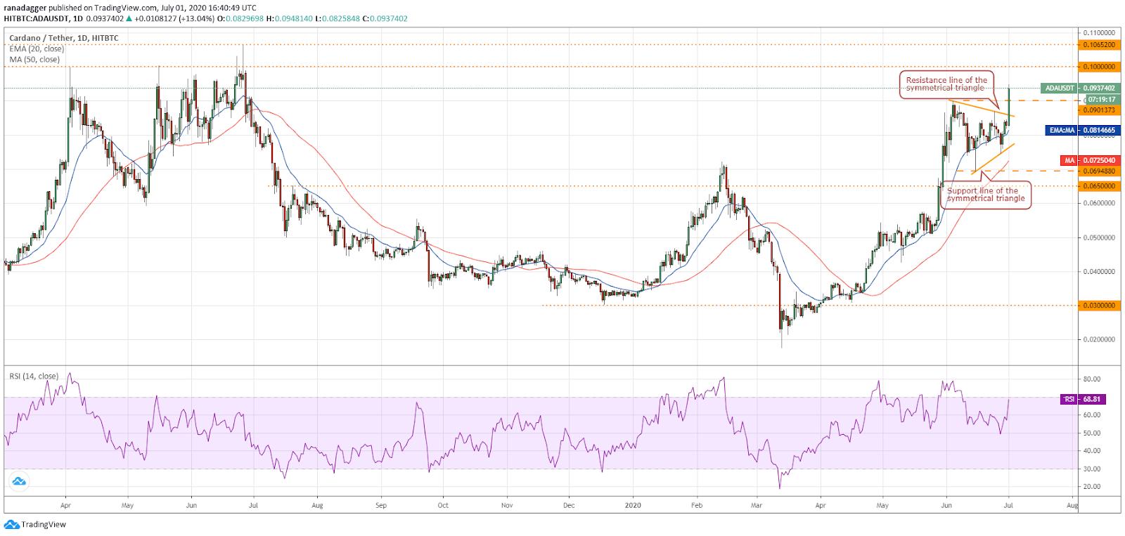 ADA/USD daily chart. Source: Tradingview