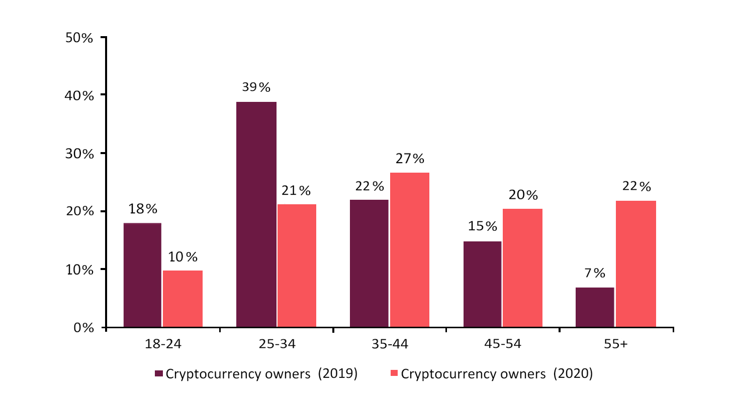 Bitcoin ownership by age group