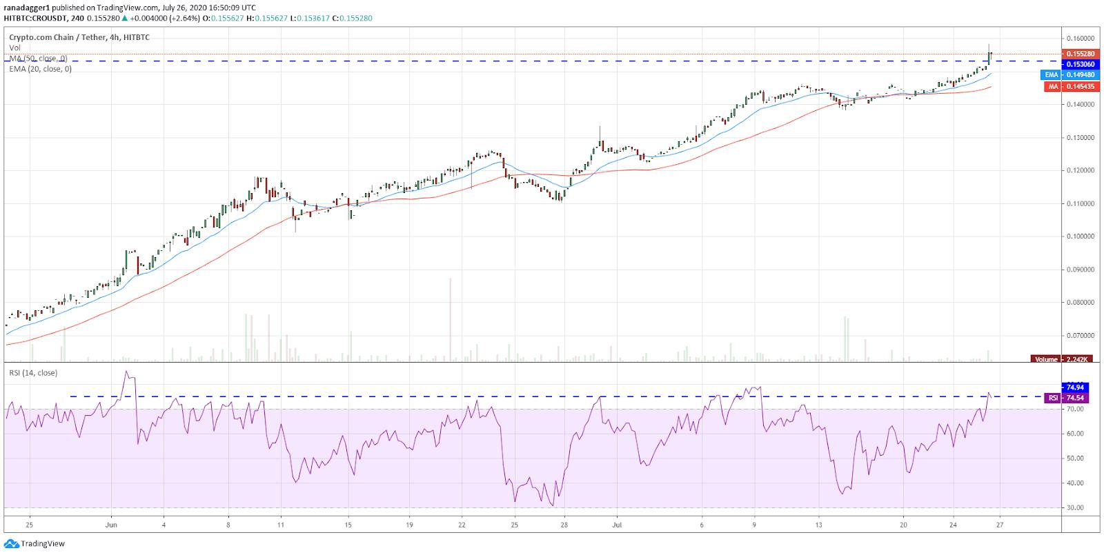CRO/USD 4-hour chart