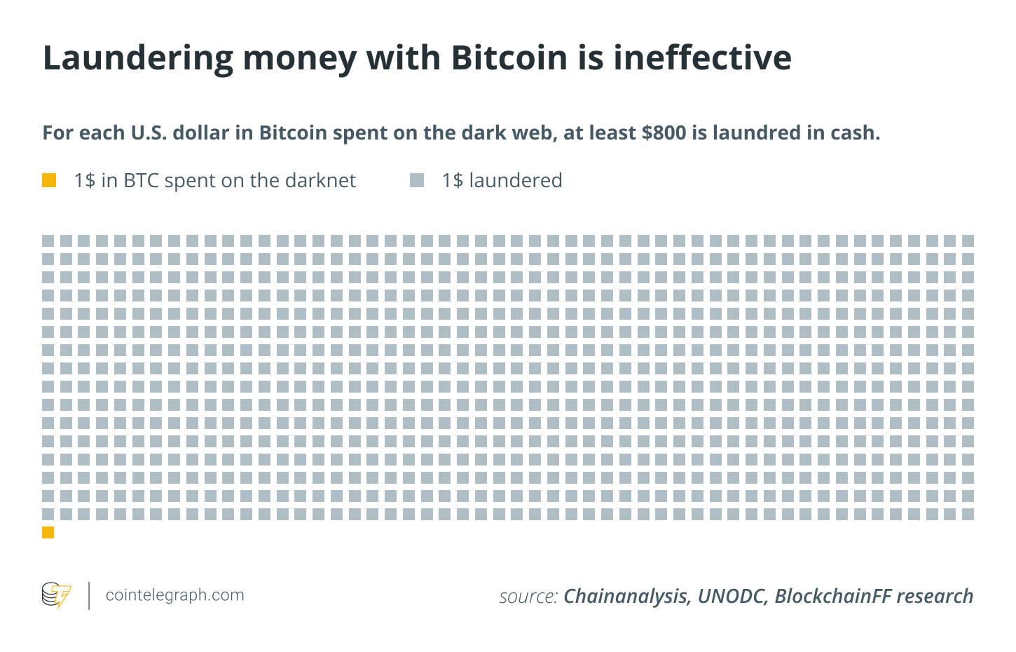 Laundering money with Bitcoin is ineffective