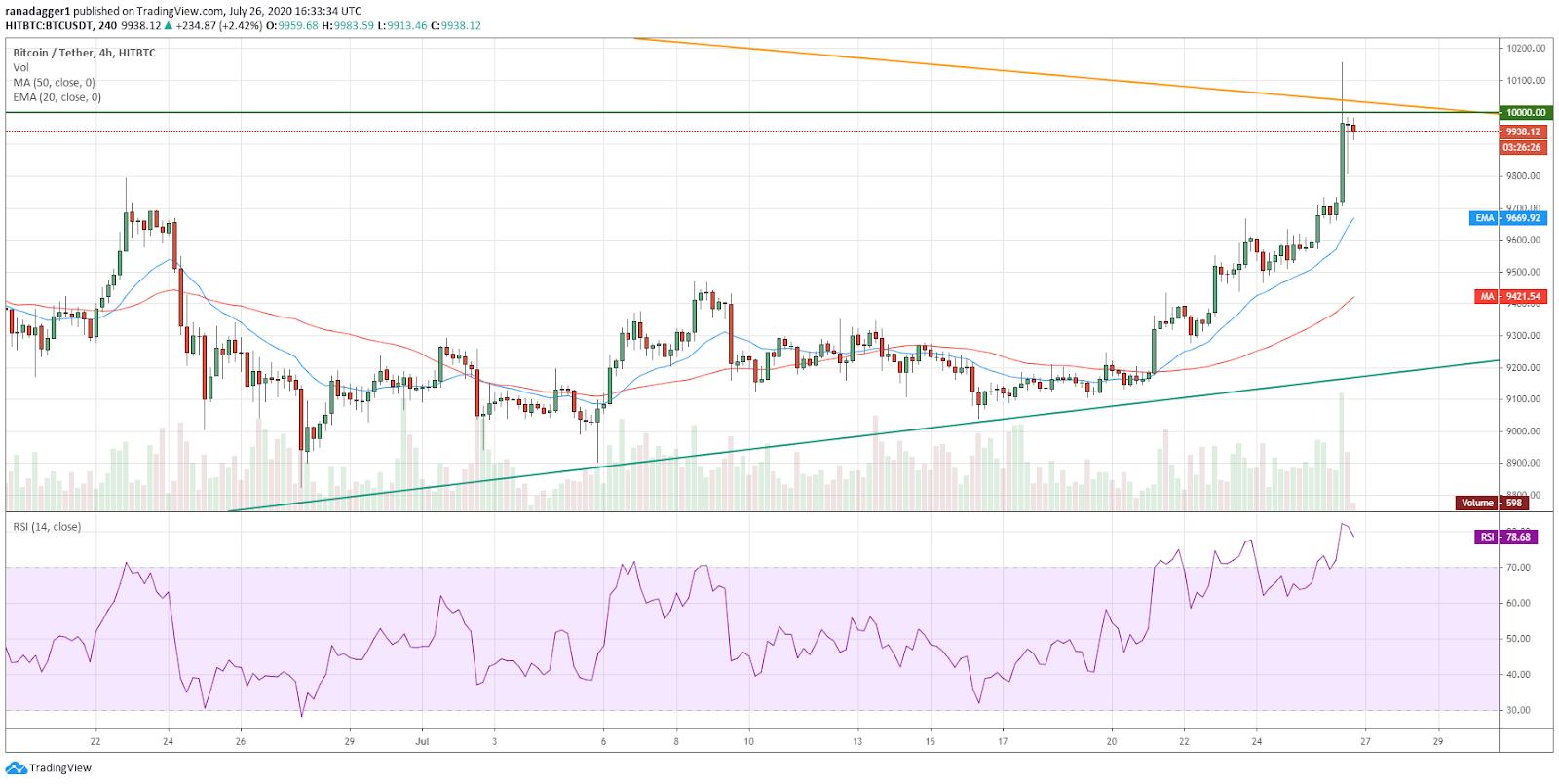 BTC/USD 4-hour chart