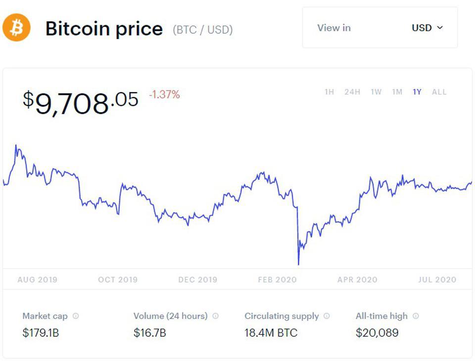 bitcoin, bitcoin price, ethereum, chainlink, tezos, stellar, chart