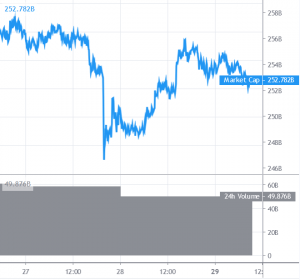Bitcoin and Altcoins at a Turning Point 101