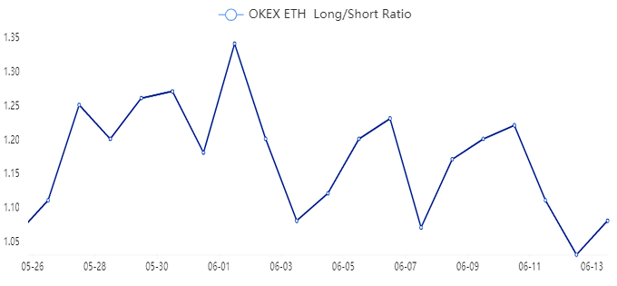 ETH contract long/short ratio. Source: OKEx