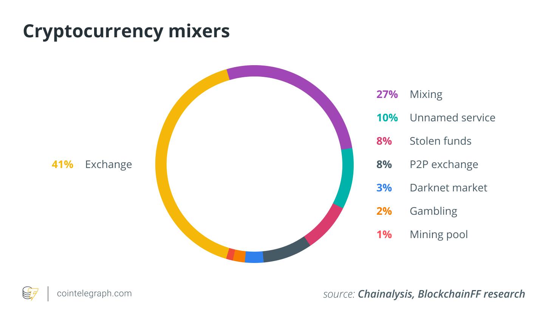 Cryptocurrency mixers