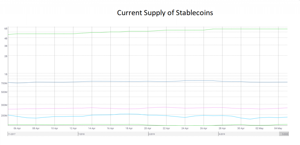 The Effect of Stablecoins on Ethereum's Network 13