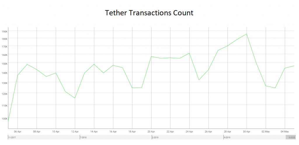 The Effect of Stablecoins on Ethereum's Network 15