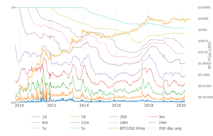 HODLwaves indicate an inflow of new capital into the Bitcoin market
