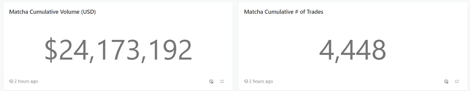 Cumulative Volume on Matcha