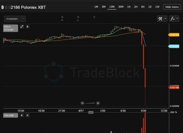ETH Price Actions During DAO Hack