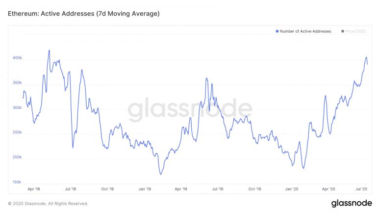glassnode-studio_ethereum-active-addresses-7-d-moving-average