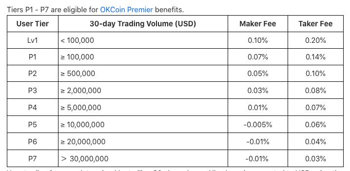 OKCoin fee tiers from under $100,000 to $30 million in volume