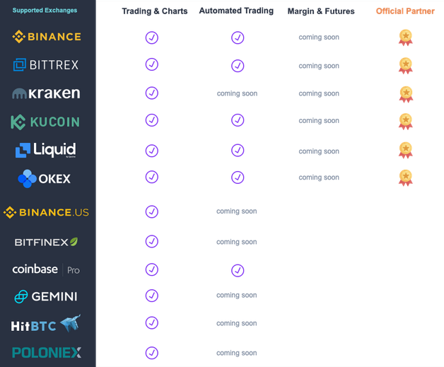 Quadency Supported Exchanges