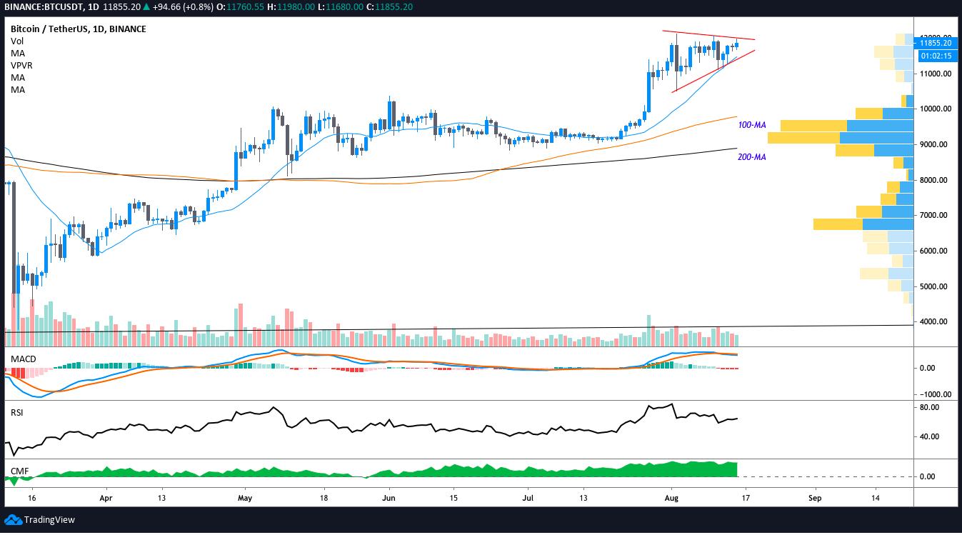 BTC/USDT daily chart