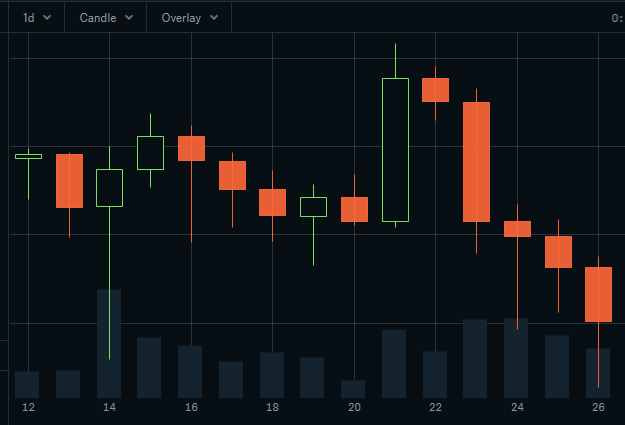 Candlestick Chart - Binance Cryptocurrency Trading Window