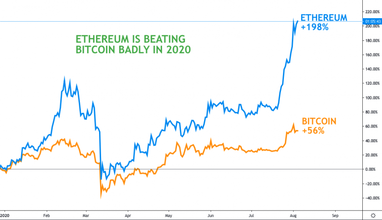 fm-aug-5-chart-2-eth-price-vs-btc