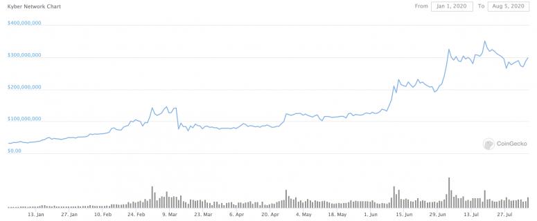 fm-aug-7-chart-1-kyber-market-cap