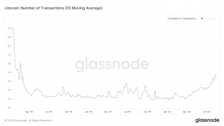 glassnode-studio_litecoin-number-of-transactions-7-d-moving-average-1
