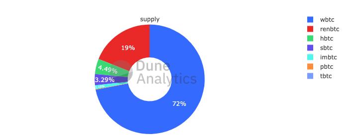 Tokenized bitcoin by issuer (Dune Analytics)