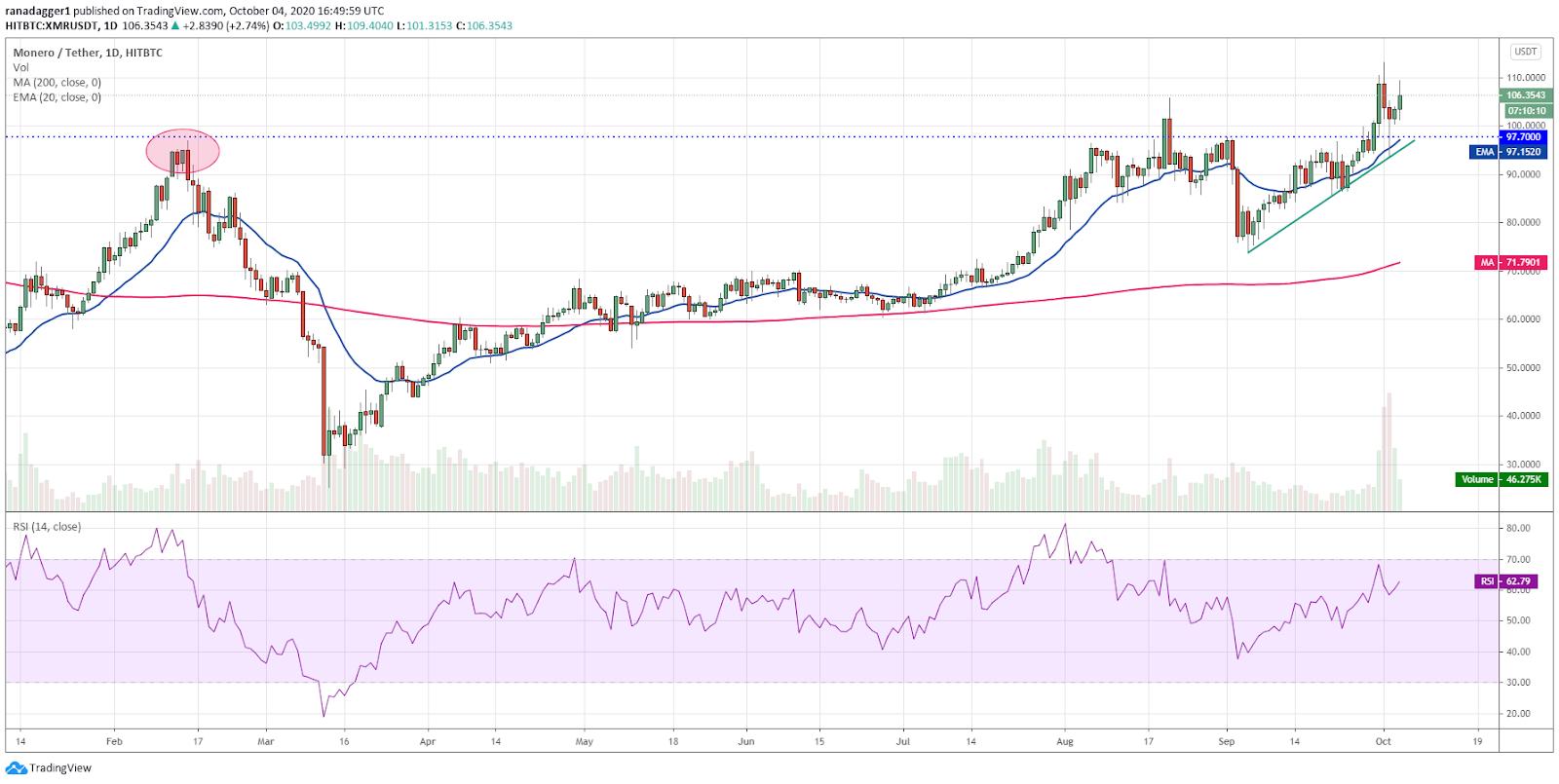 XMR/USD daily chart. Source: TradingView