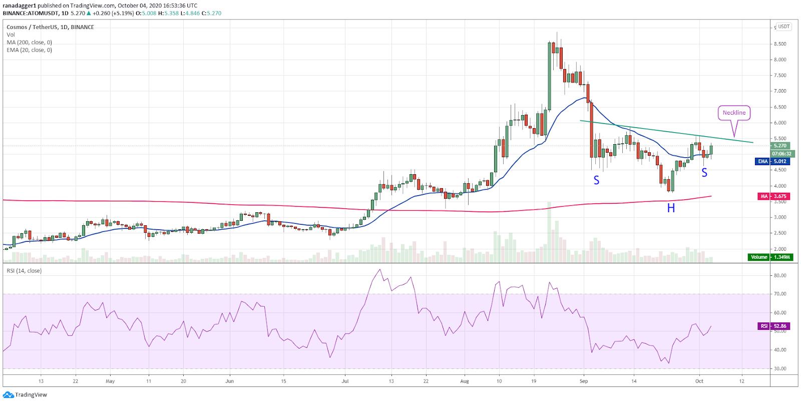 ATOM/USD daily chart. Source: TradingView