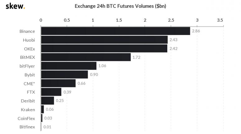 skew_exchange_24h_btc_futures_volumes_bn